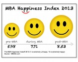 MBA Happiness Index Graphic.001